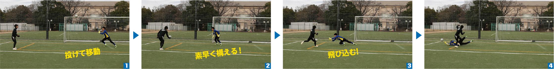 素早く動いてシュートに備える姿勢を作り、ボールに飛び込む