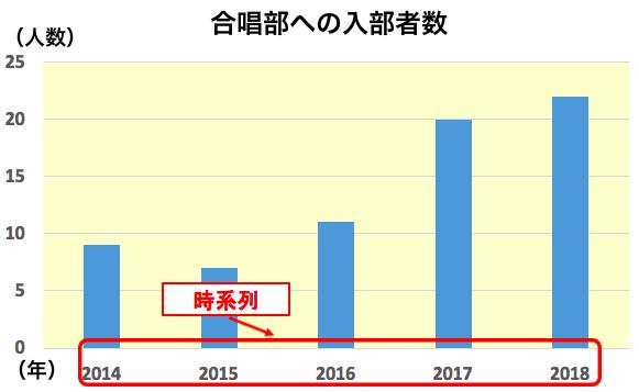 棒グラフ②