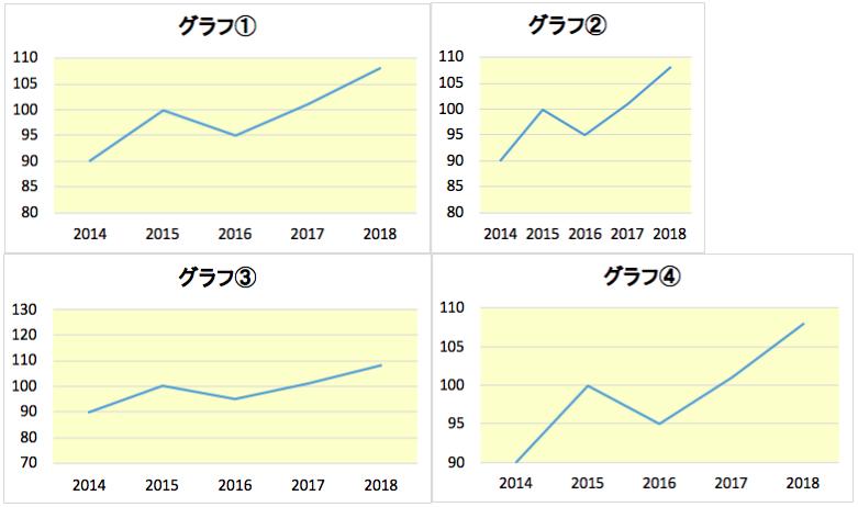 4つのグラフ