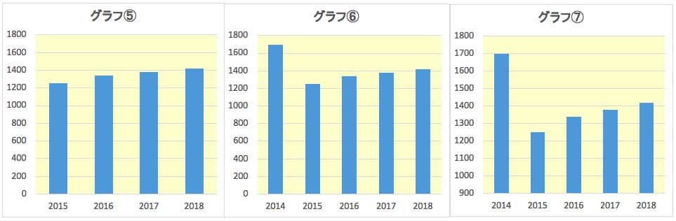 グラフ3つ