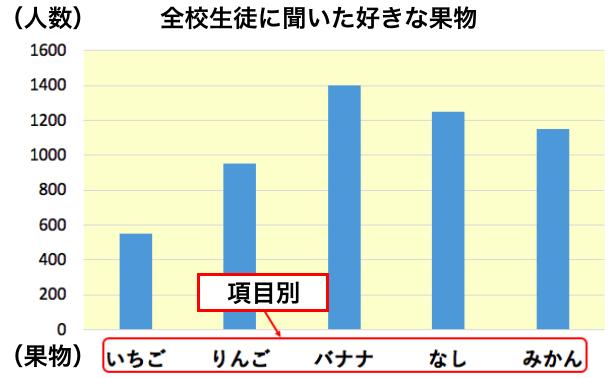 棒グラフ①