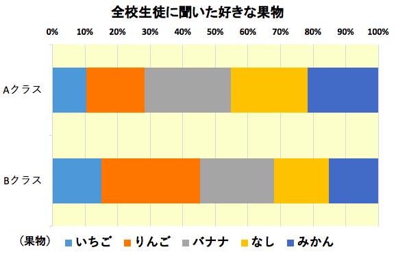 割合棒グラフ