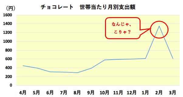 チョコレート折れ線グラフ