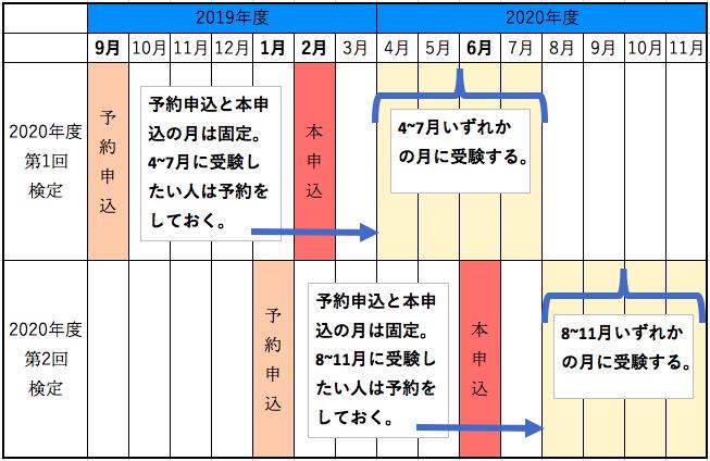 検定 日本 協会 英語