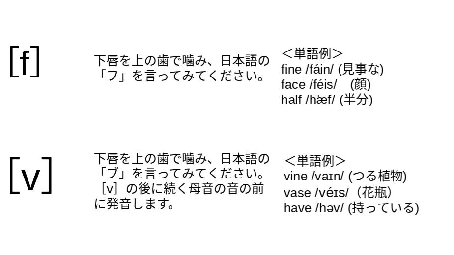 発音記号 子音 [f][v]