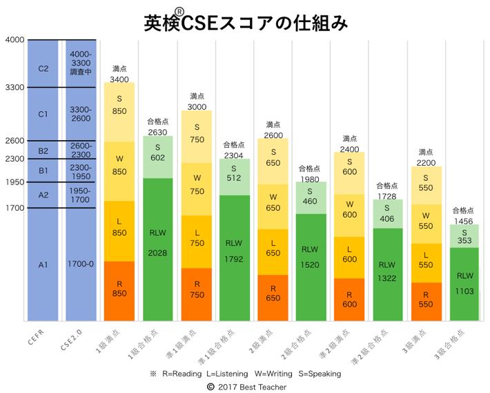 英検CSEスコアの仕組み