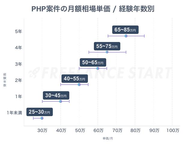 PHP案件のフリーランスでの相場単価