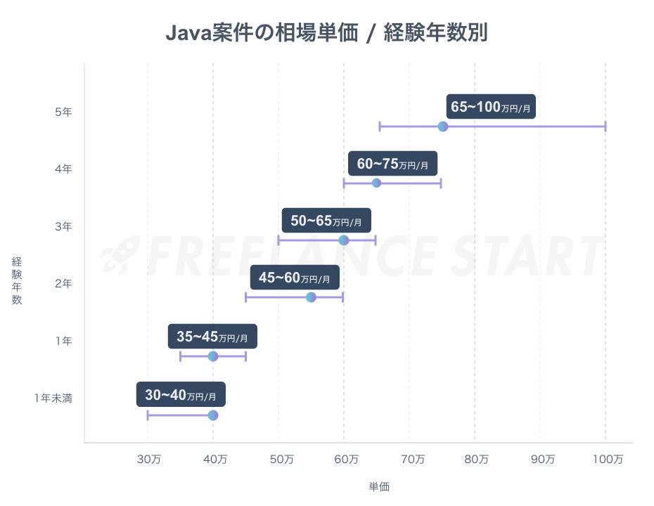 Java案件のフリーランスでの相場単価