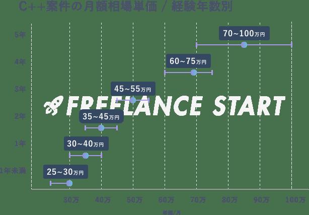 C++案件のフリーランスでの相場単価
