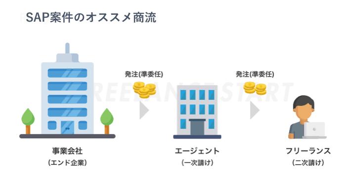 SAP案件のオススメ商流