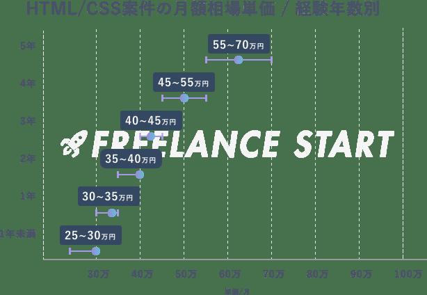 HTML/CSS案件のフリーランスでの相場単価