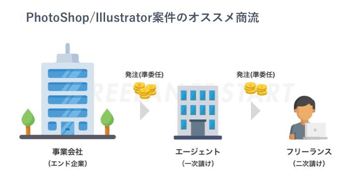Photoshop/Illustrator案件のオススメ商流