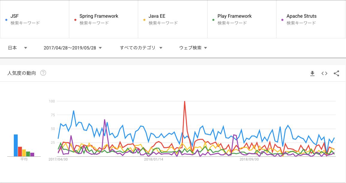 Javaフレームワークのgoogleトレンド