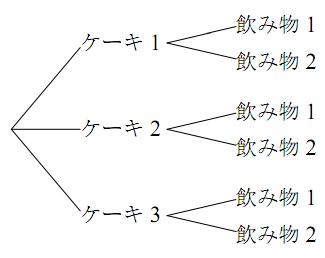 積の法則の例