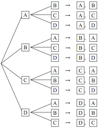 並べ方の樹形図