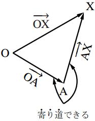 ベクトルの合成と分解の図その1