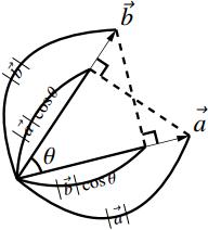 内積の計算法則の図その1