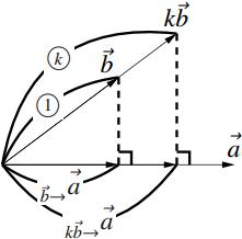 内積の計算法則の図その2