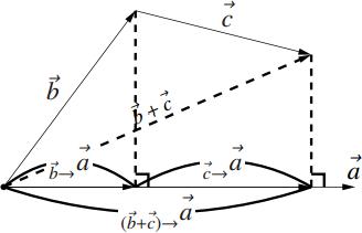 内積の計算法則の図その3