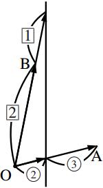 1 次結合で表された位置ベクトルの軌跡の図その5