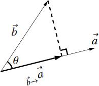 空間の正射影ベクトルの内積での表し方の図