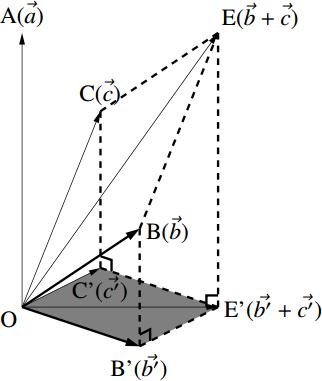 外積に関する計算法則の図その2