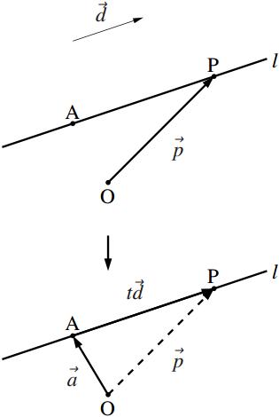 直線の通る1 点と方向ベクトルが与えられたときの図その1