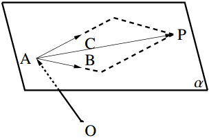 平面上の3 点が与えられたときの図2