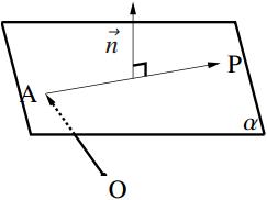 平面上の1 点と法線ベクトルが与えられたときの図