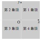 象限の位置の図
