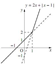 1のグラフ