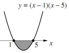 i のグラフ