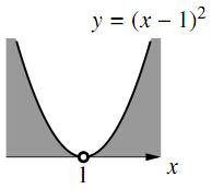 ii のグラフ