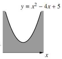 iii のグラフ