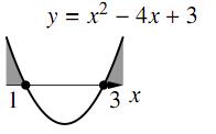 3で与えられた不等式のグラフ