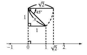 無理数を数直線で表した図