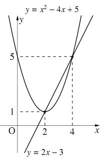 $y=x^2-4x+5$ と $y=2x-3$ のグラフ