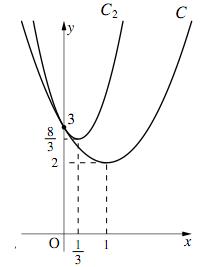 4-iiのグラフ