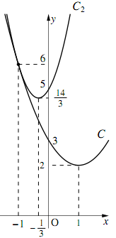 4-iのグラフ