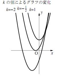 $k$ の値によるグラフの変化
