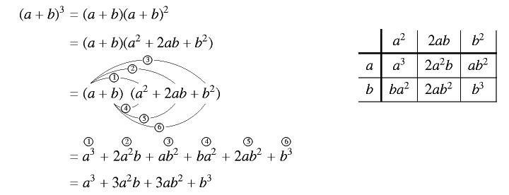 3乗の式の展開