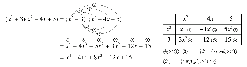 多項式の分配