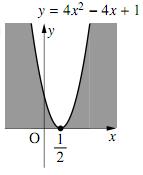 2のグラフ