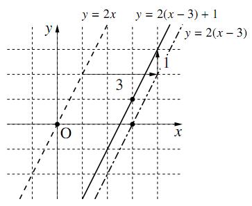 $y=2(x-3)+1$ のグラフ