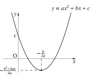 $y=ax^2+bx+c$のグラフ
