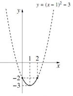 3のグラフ