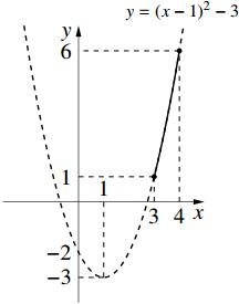 5のグラフ