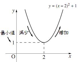 $y=x^2-4x+5$