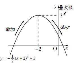 $y=-\dfrac{1}{2}x^2-2x+1$
