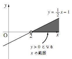 1次不等式(1)の範囲